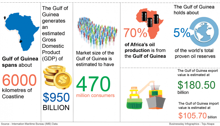 Countries in Gulf of Guinea region bleed as fuel smuggling, fish poaching threaten economy