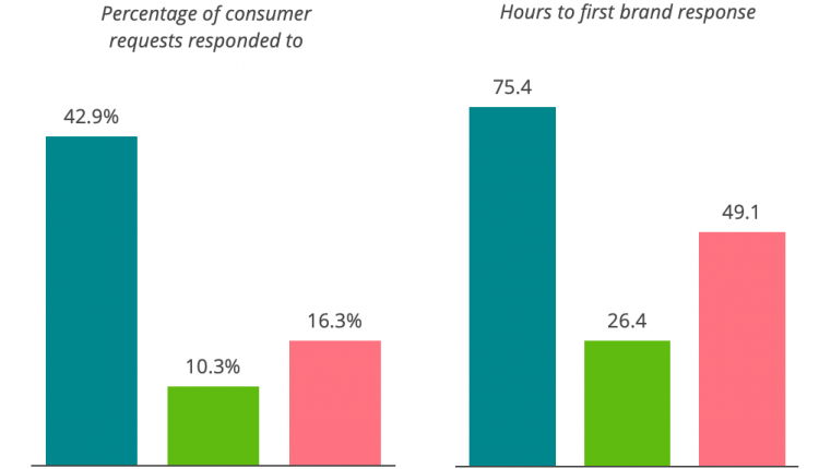 Telecom operators have slowest response time to customers in Africa