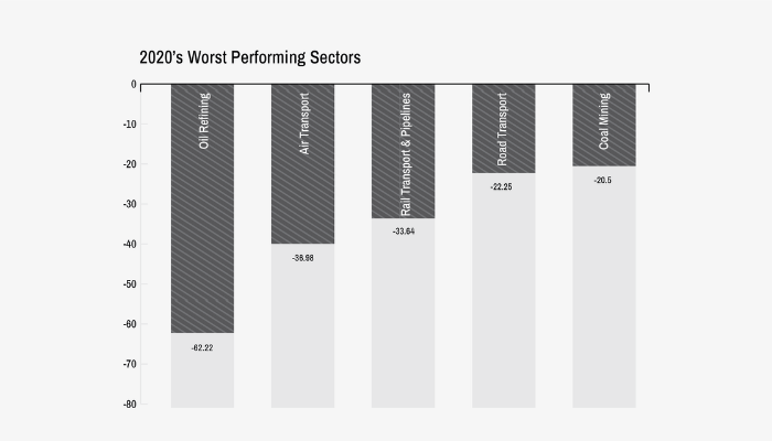 Nigeria's best and worst performing sectors