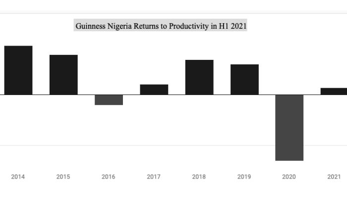 Guinness Nigeria bounces to productiveness on 54% income bounce