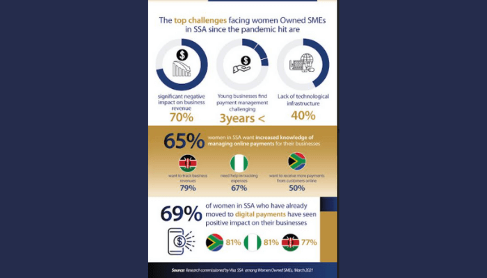 How digital payment is boosting women-owned businesses in Nigeria